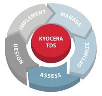 keyocera and cmerdc IT Solutions